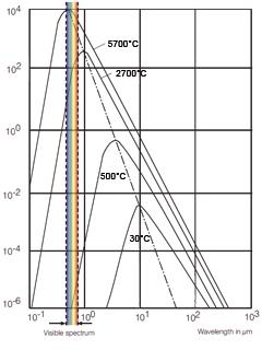 黑体以选定温度下的波长谱发出具体辐射的过程
