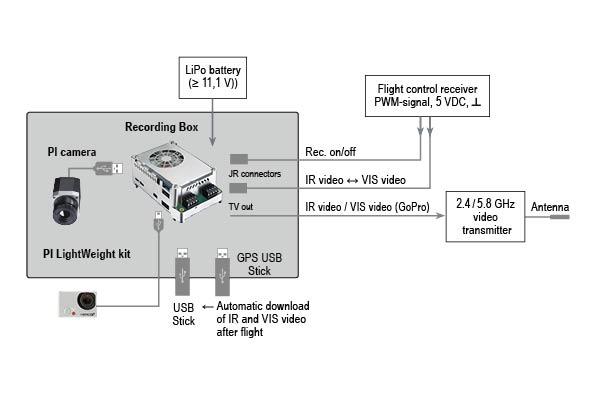 Systemintegration optris PI Lightweight
